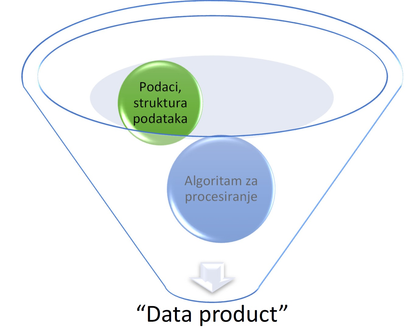 Data product