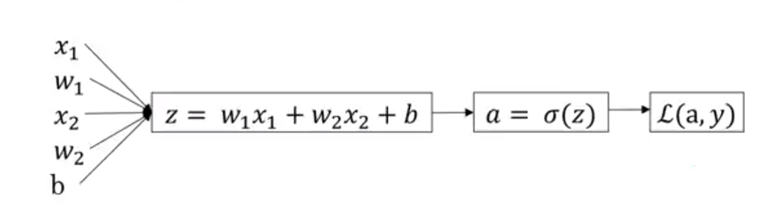 forward propagation logistic regression