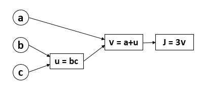 The Computation Graph - Example