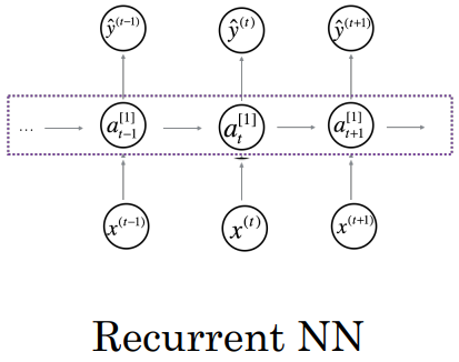 recurrent-neural-network