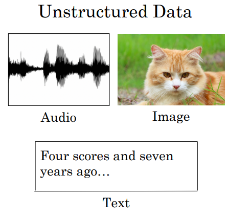 unstructed data deep learning