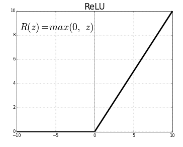 relu-activation-function