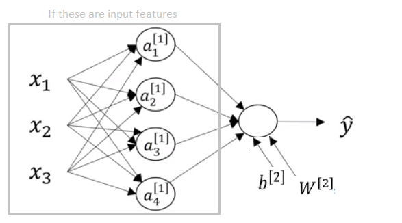 shallow neural network representation