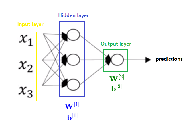 We will now see eguations for one hidden layer neural network which is presented in the following picture.