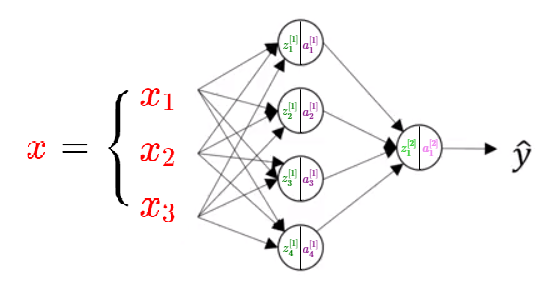 neural network representation