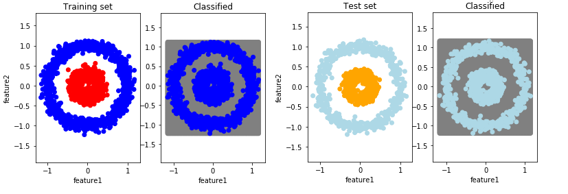 Classification with a shallow Neural Network