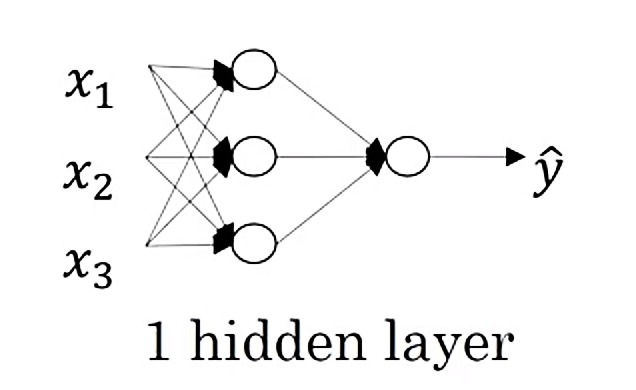 One hidden layer Neural Network
