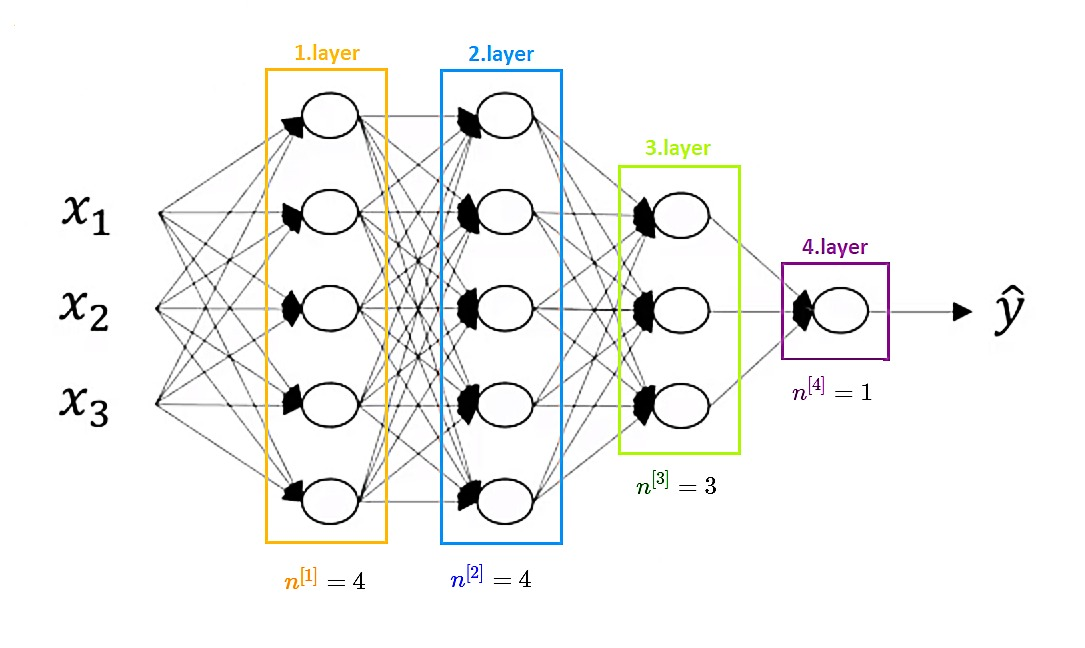 Four hidden layer Neural Network with a number of hidden units in each layer