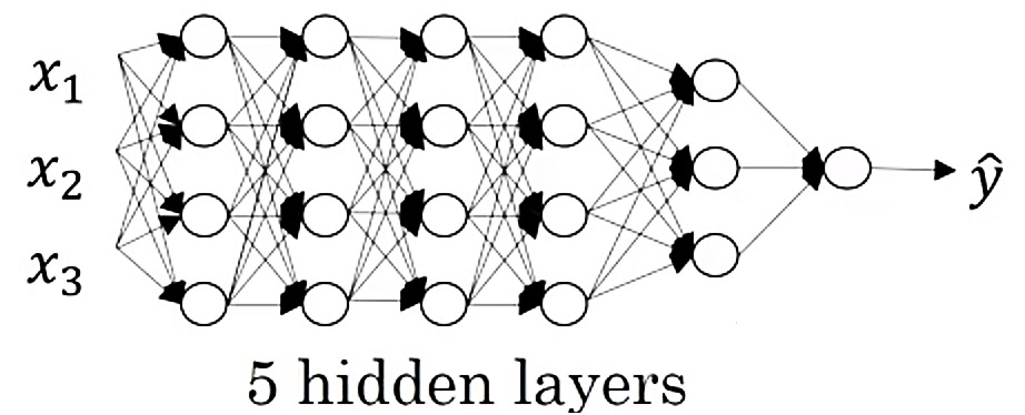 A Deep Neural Network