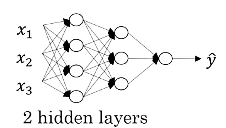 Two hidden layers Neural Network
