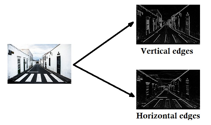Edge detection - vertical and horizontal edge detection