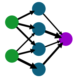 A shallow Neural Network