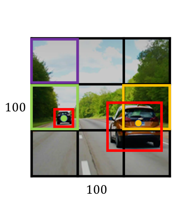Detecting cars and putting a bounding box on them using Yolo algorithm