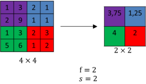 average pooling with a 2x2 filter and stride