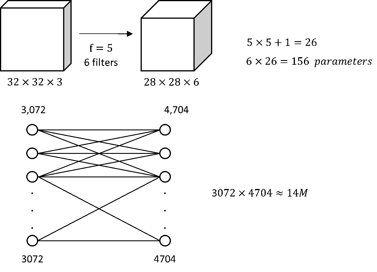 The main advantage of Conv layers over Fully connected layers is number of parameters to be learned
