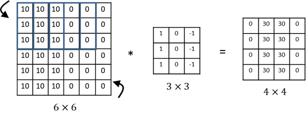 A feature detector, such as a vertical edge detector,that's useful in one part of the image may be useful in another part of the image as well
