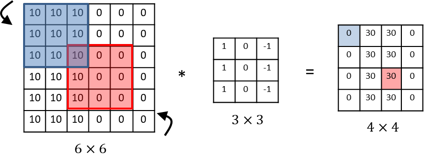 In each layer, each output value depends only on a small number of inputs