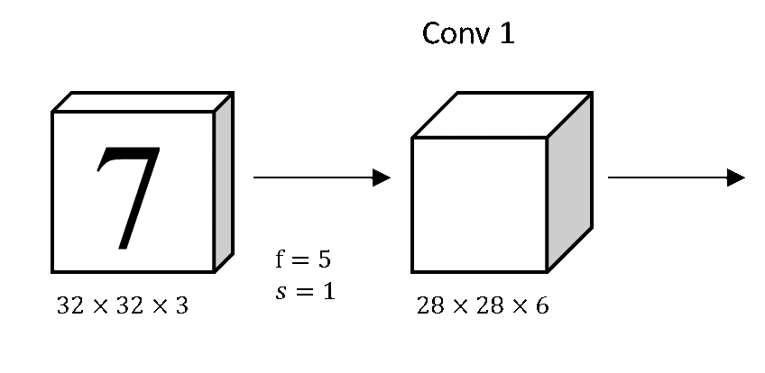 input layer then convolution layer