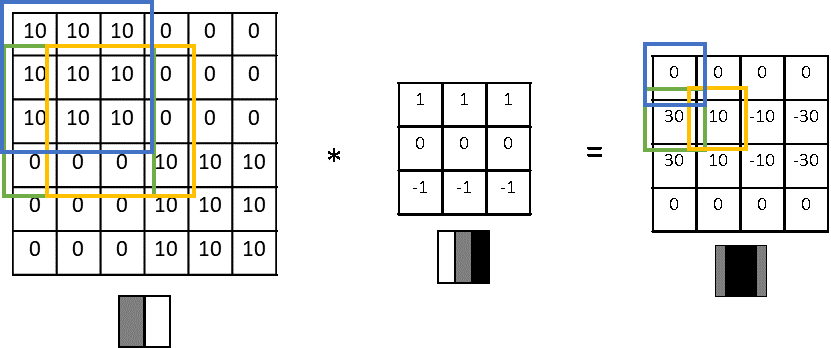 An example of a horizontal edge detection