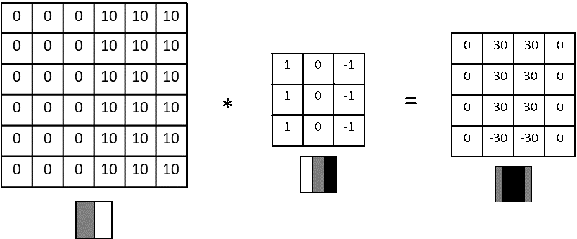 An example of vertical edge detection of dark to light transition