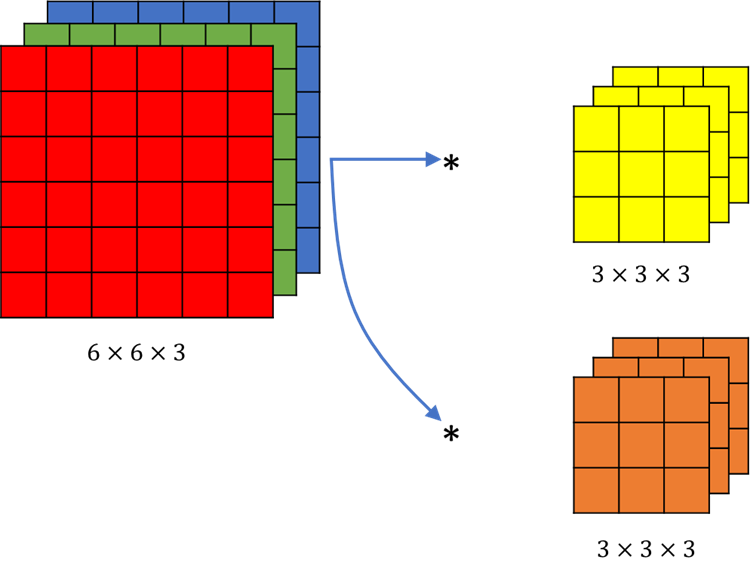 An example of a convolution with two different filters