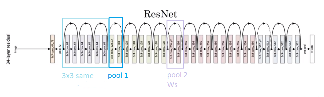 A residual network ResNets