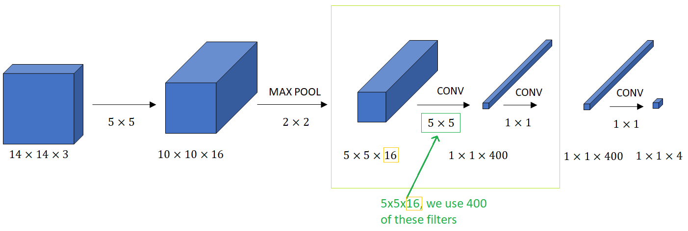 How to turn Fully connected layers into Convolutional layers example 1
