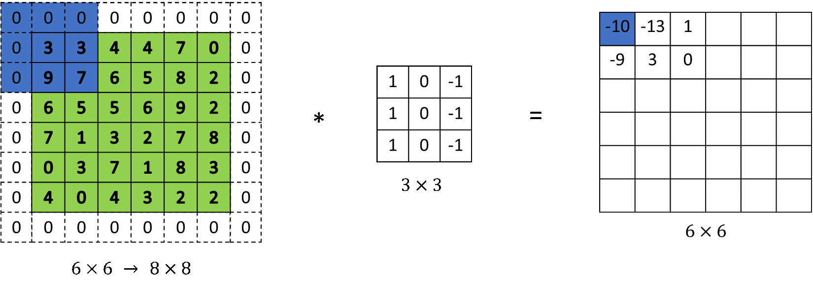 Applying padding of 1 on a matrix - convolutional neural network