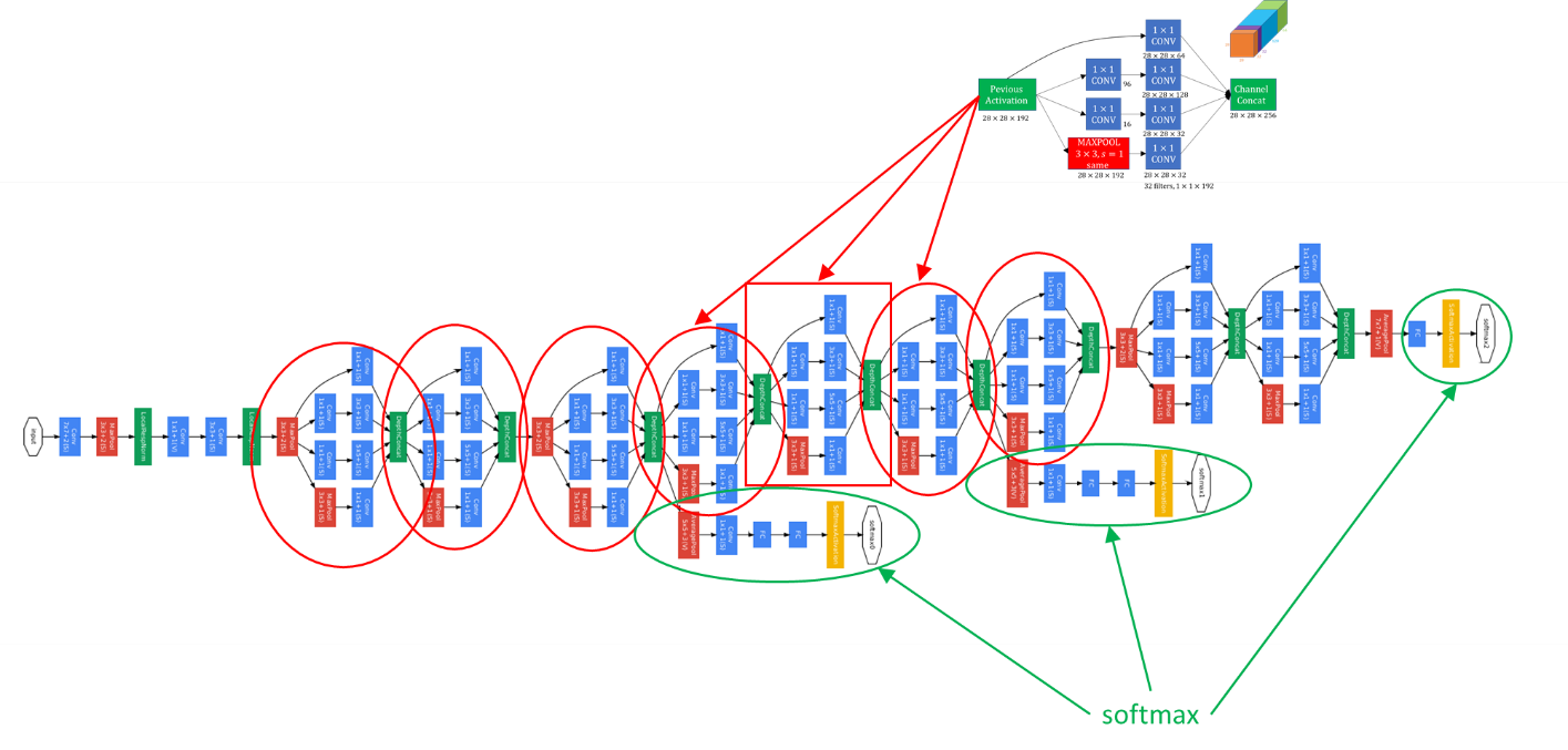 Inception network architecture