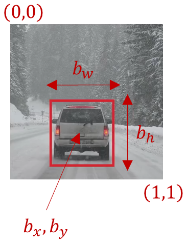 Bounding box on car, , object localization