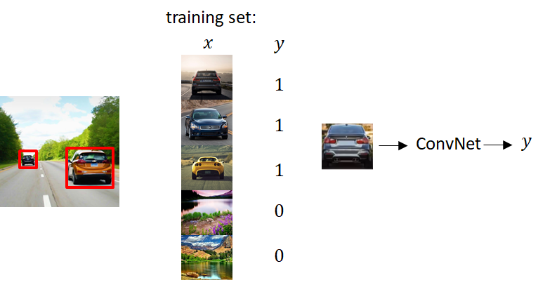 How would training set looks like