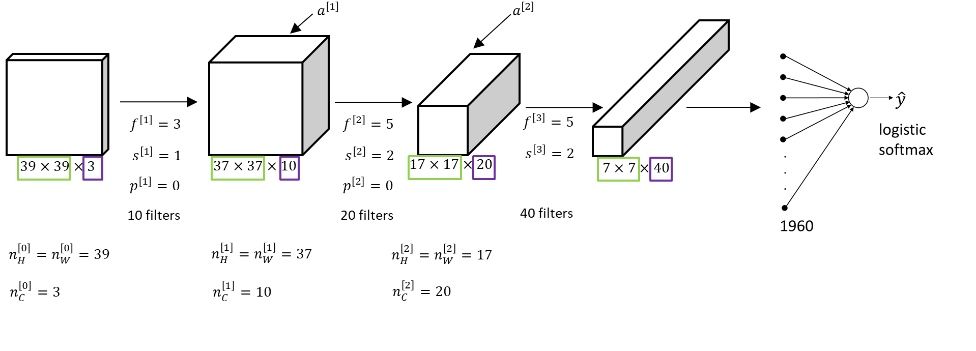An example of a convolution - build convolutional neural network