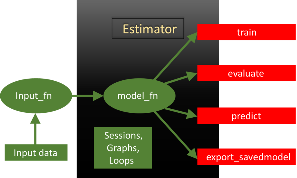 tensorflow estimators - tensorflow wrappers