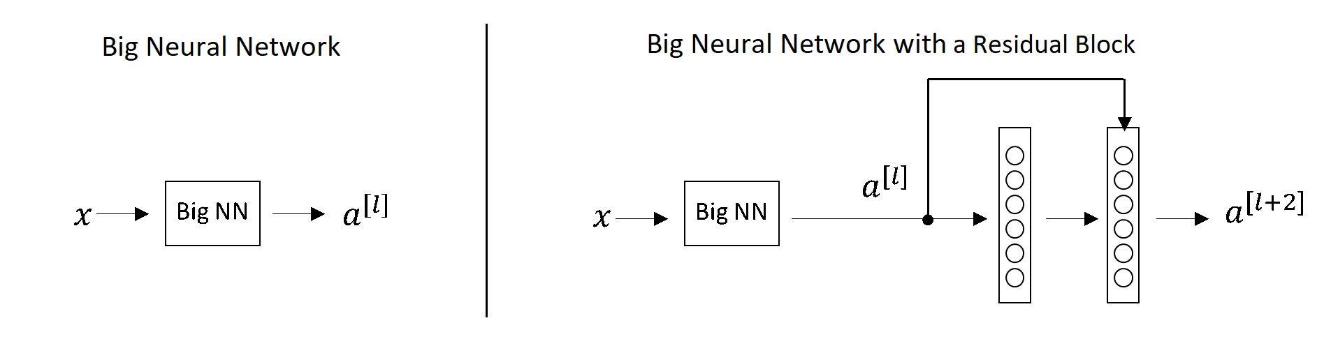 Big Neural Network on the left and Big Neural with a Residual Block on the right