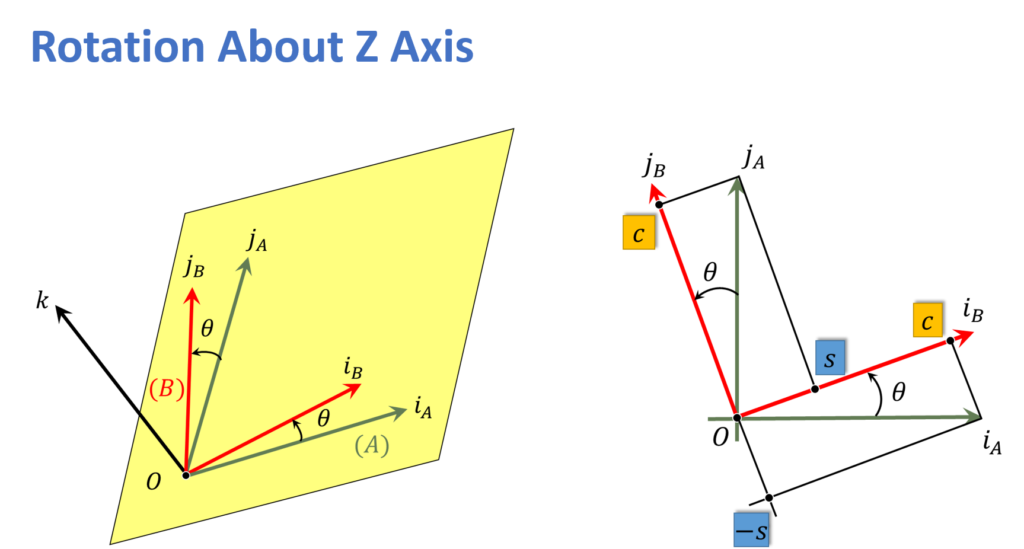 Rotation about z-axes