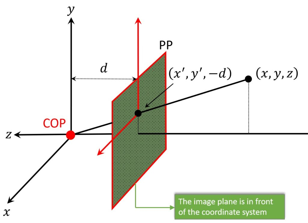 perspective-imaging-image-plane-front-of-coordinate-system