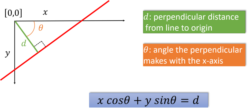 line-detection-polar-representation-of-lines