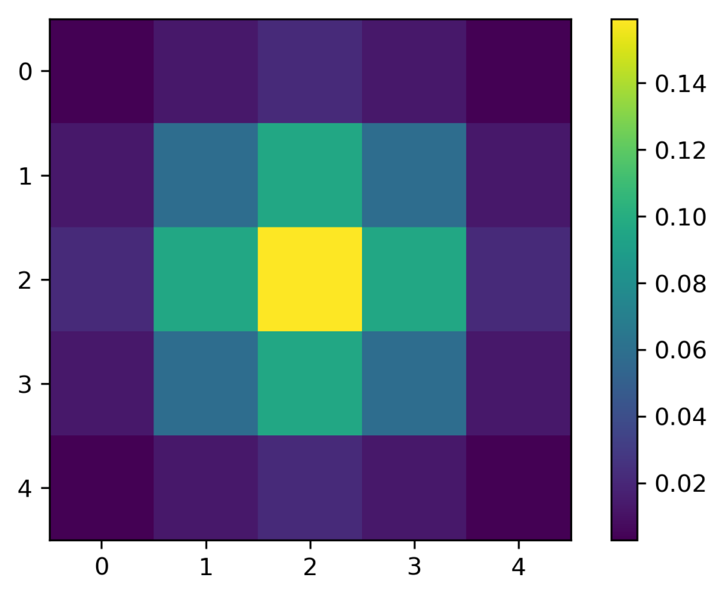 2-d visualization of a Gaussian function.