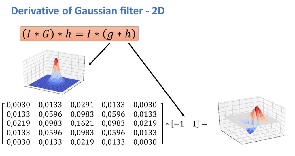 the derivative of a Gaussian filter in 2d