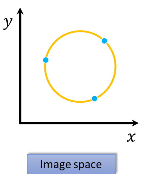 Circle in the image space