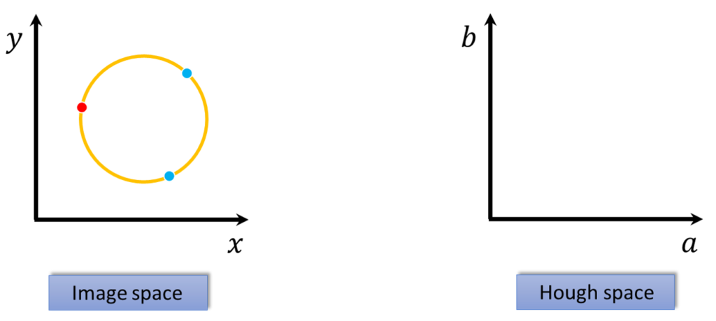 Circle in the image space on the left and circle in the Hough space on the right