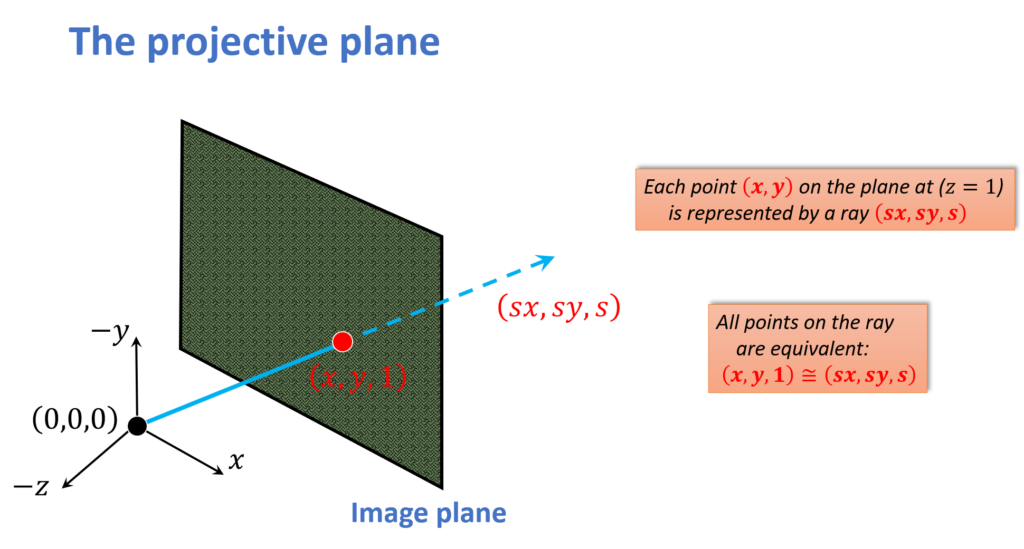 projection-plane