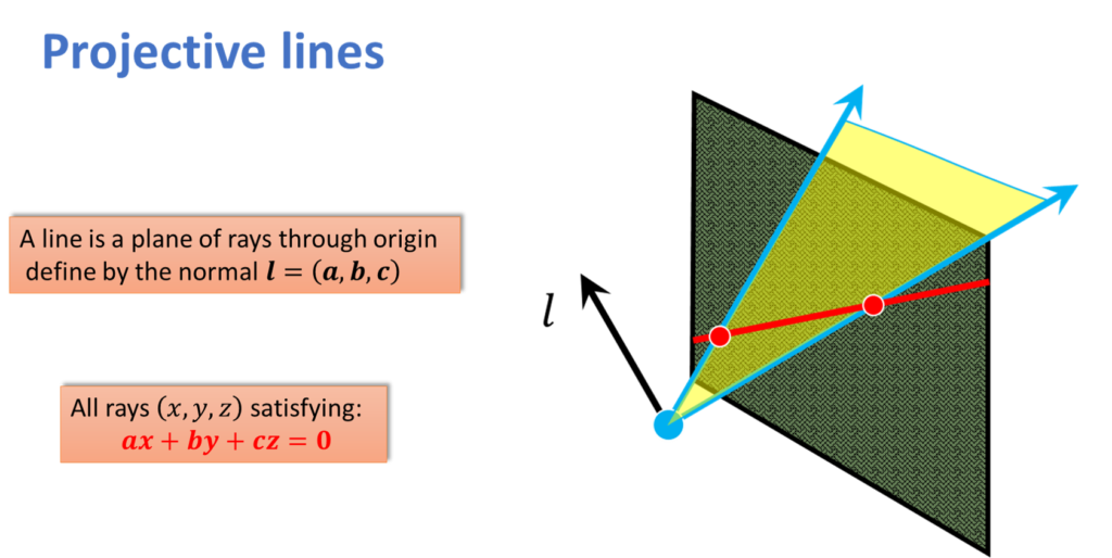 Projective lines defined
