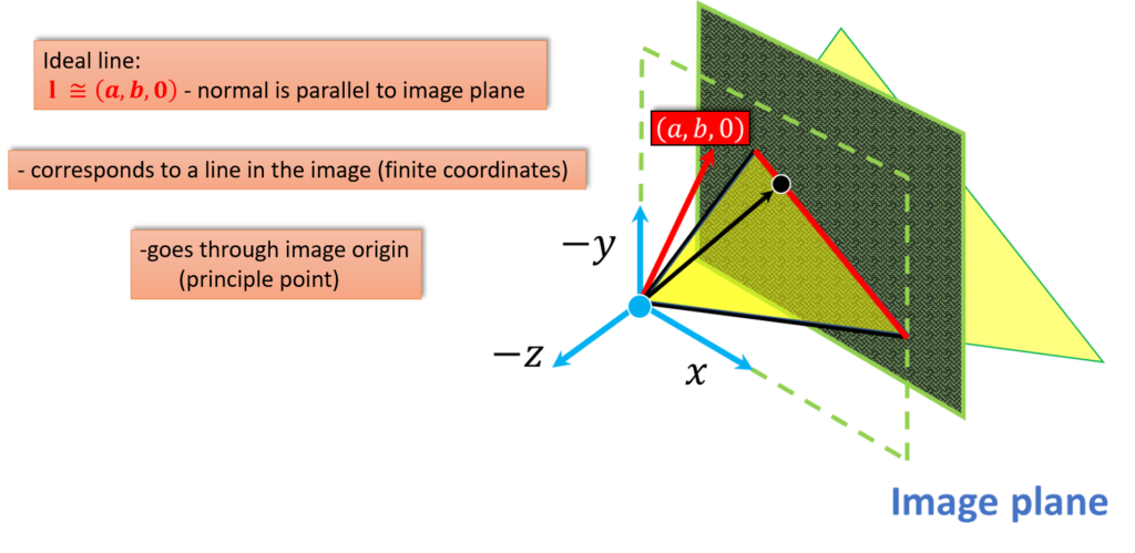 normal-that-defines-the-plane-is-parallel-to-the-image-plane-stereo-geometry