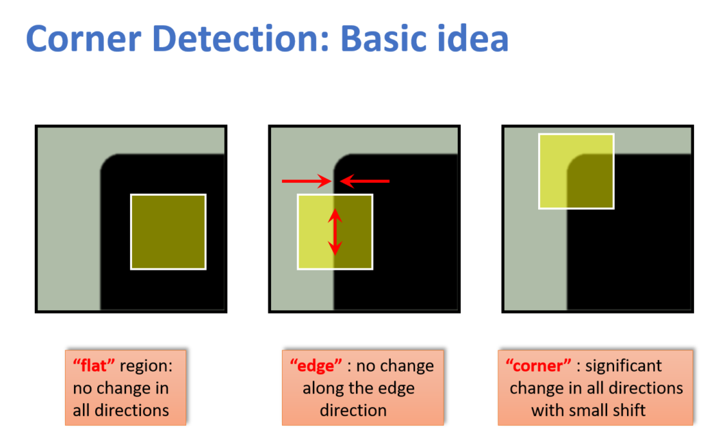 harris-corner-detector-part1-basic-idea