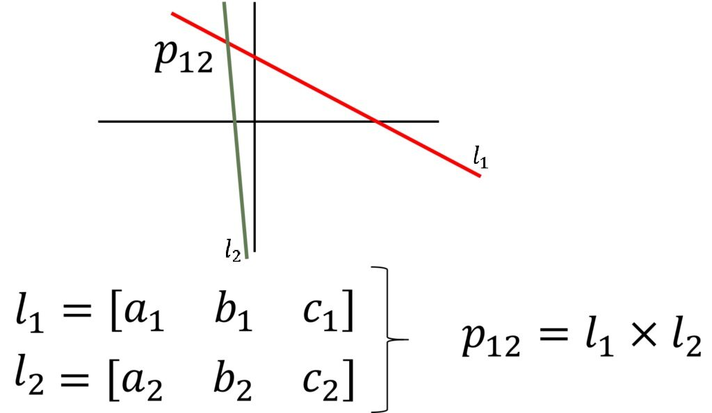 Finding-the-intersection-point