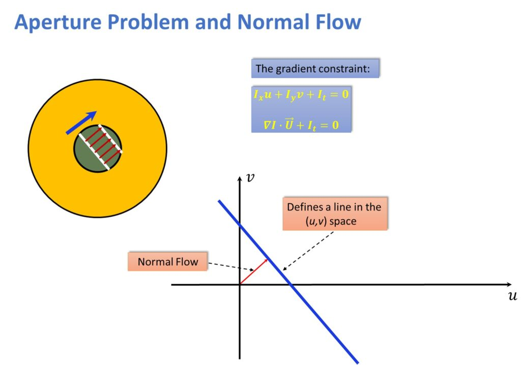 Aperture problem and normal flow