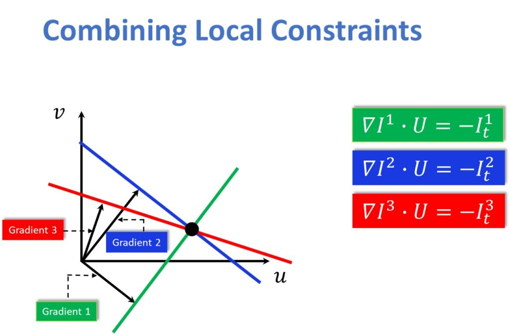 Combining local constraints - Gradients intersection
