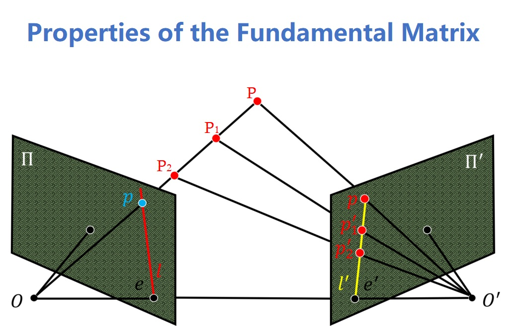 Fundamental Matrix properties