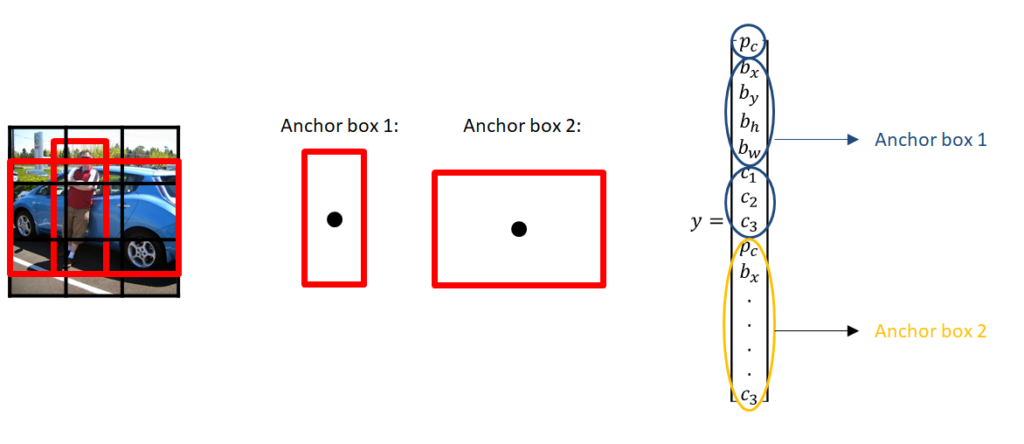 Anchor boxes example - yolov3